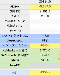 2013 10  fx 取引成績  from Mac book pro  64 numbers