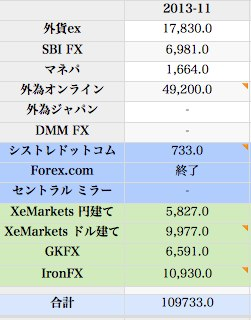 2013 11 fx 取引成績  from Mac book pro  64 numbers