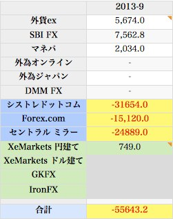 2013 9 fx 取引成績  from Mac book pro  64 numbers