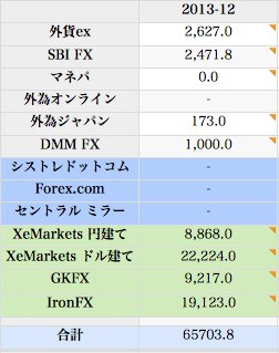 2013 12 fx 取引成績  from Mac book pro  64 numbers