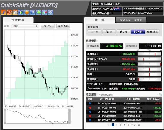 QuickShift [AUDNZD]