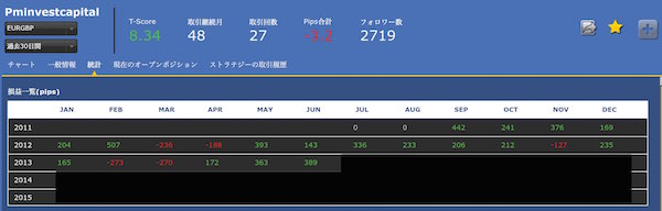 Pminvestcapital EUR_GBP -2013 のコピー